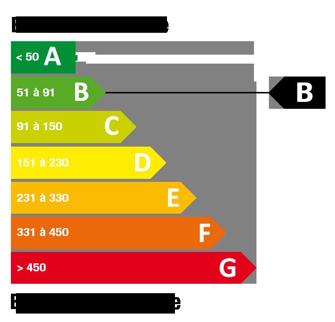 Classe énergétique B