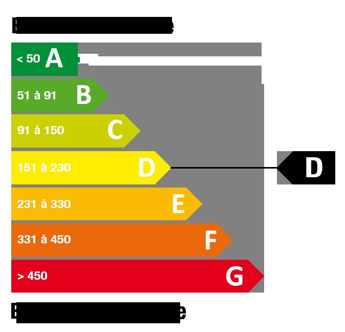 Classe énergétique D