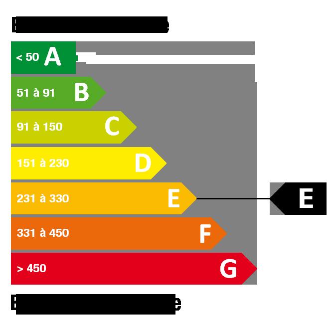 Classe énergétique E