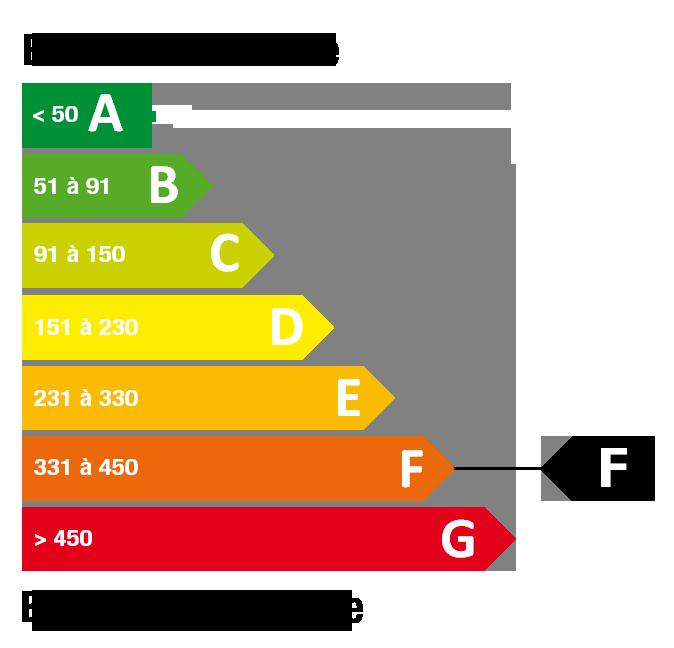Classe énergétique F